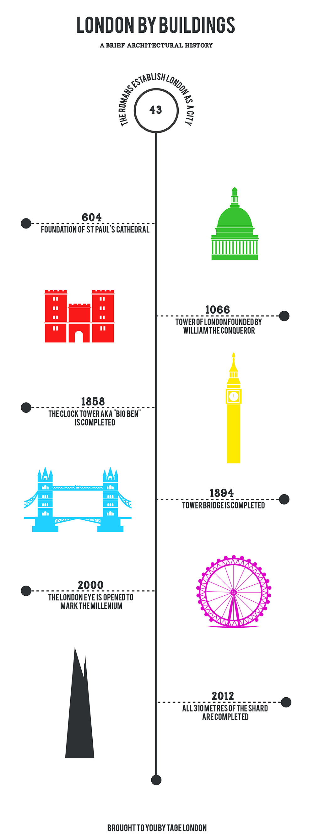An Architectural History of London